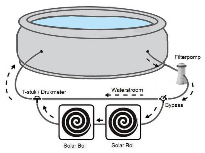 Bypass solar bol